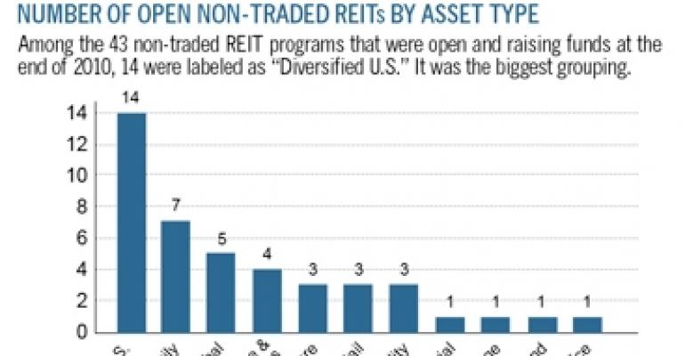 Emerging Niches in Non-Traded REITs Attuned to Demographics