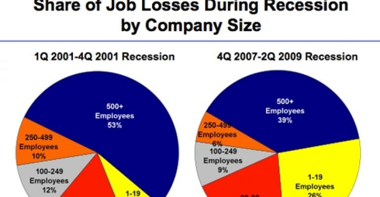 Two Recessions, Two Vastly Different Job-Loss Scenarios