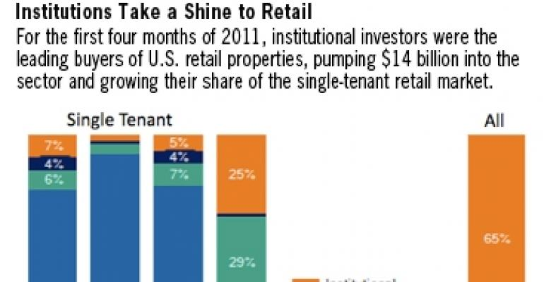 Institutional Investors Lead 2011 Retail, Office Buying Wave