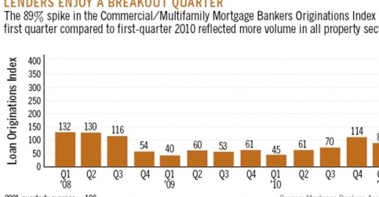 Lenders Increase Financing Volume, But Only for Low-Risk Properties