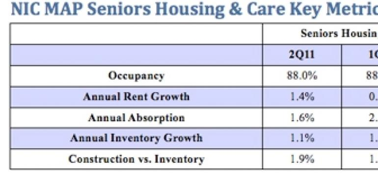 Seniors Housing Occupancies Flat in Second Quarter While Rents Rise, NIC Data Shows