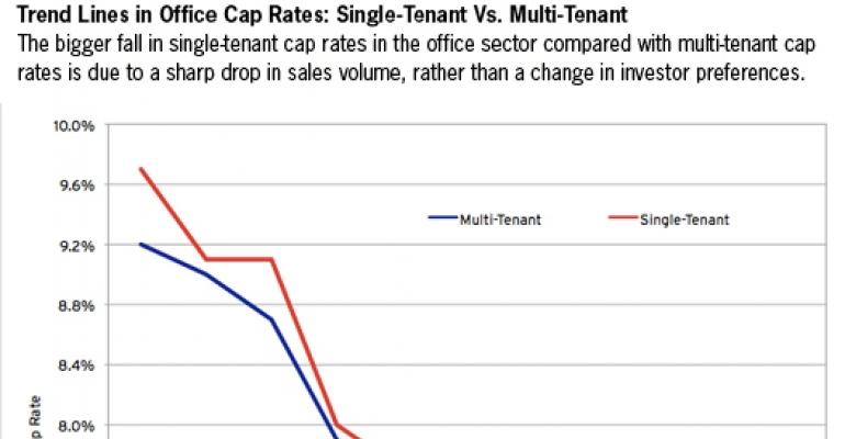 Trends in Cap Rates Can Be Deceiving As the Office Market Shows