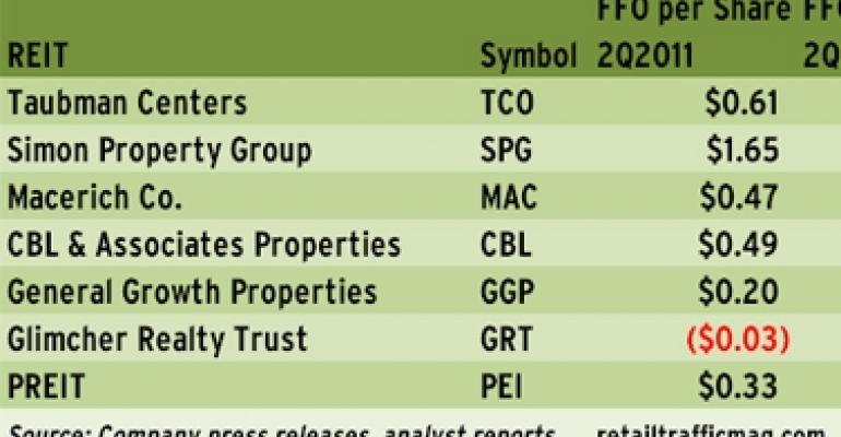 Mall REITs Maintain Positive Momentum in Q2 2011