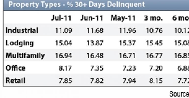CMBS Delinquencies Rise to Record High in July, But With a Caveat