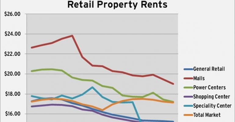 CoStar's Q3 Retail Rent Figures