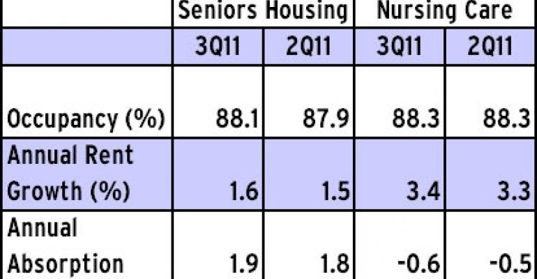 Seniors Housing Continues Recovery in Third Quarter