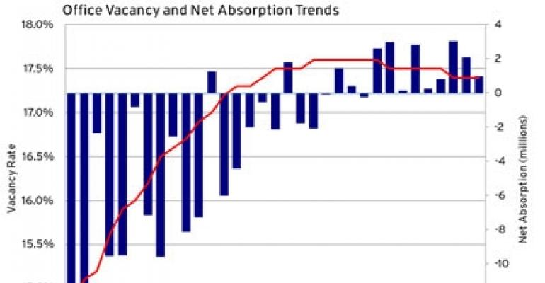Has the Slowdown in the Office Sector Begun?