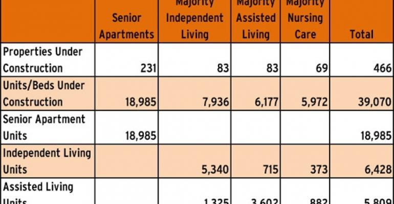 Glimmers of Recovery in New Seniors Construction Report