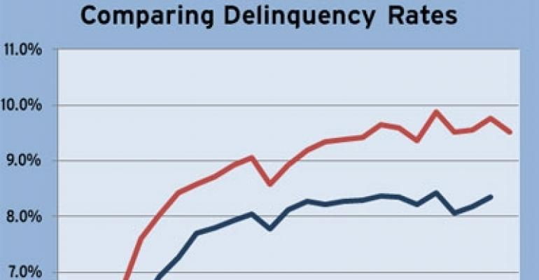 "CMBS Delinquencies in the ""Calm Before the Storm"""