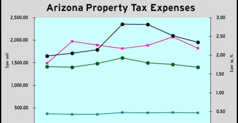 Inflated Taxes Threaten Phoenix Property Owners