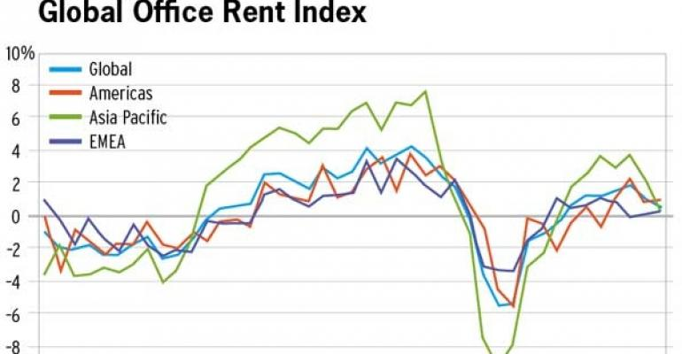 CBRE Global Office Rent and Value Indices Show Gains