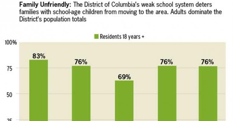 Can the Property Tax Code Improve D.C.'s Public Schools?