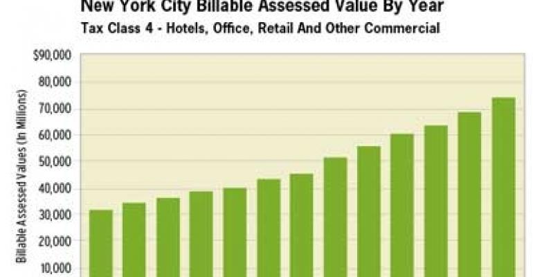 New York City's Relentless Reassessments Raise Revenue—and Eyebrows