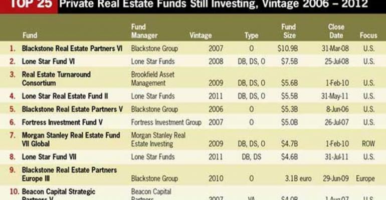 Core, Distressed, Debt and Opportunistic Private Equity Funds are Seeking CRE Investment Opportunities