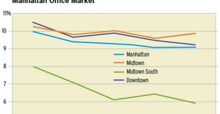 Helped by Strong Job Growth, Manhattan's Office Market Shines