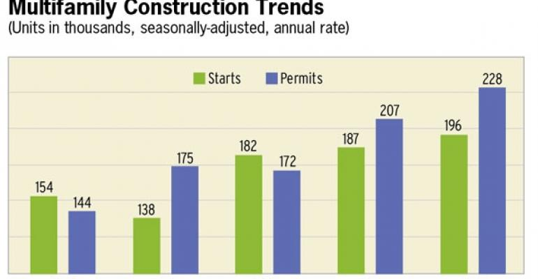Multifamily Construction, Vacancy Rates Fall