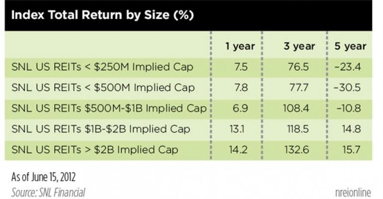 When it Comes to REITs, Is Bigger Really Better?