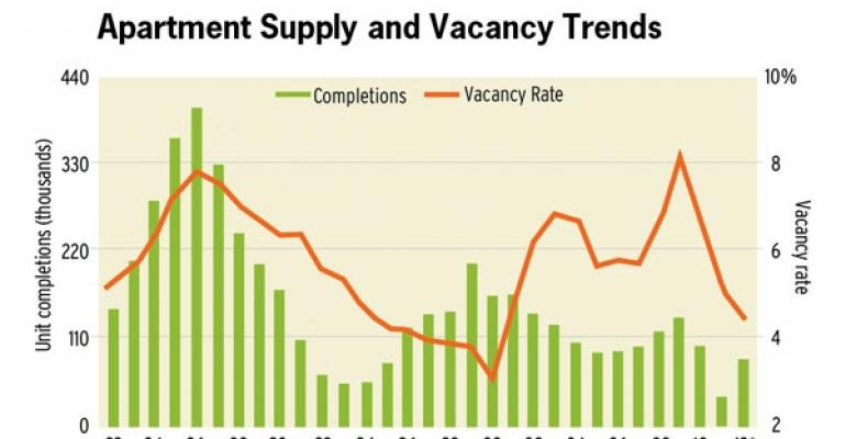 Multifamily Occupancy Rates Stabilize, Rent Growth Slows