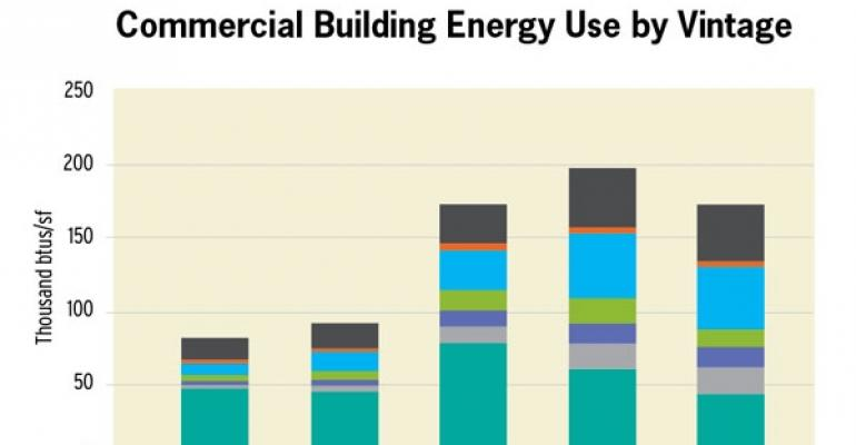 It's Greener to Retrofit than Build New, Report Finds