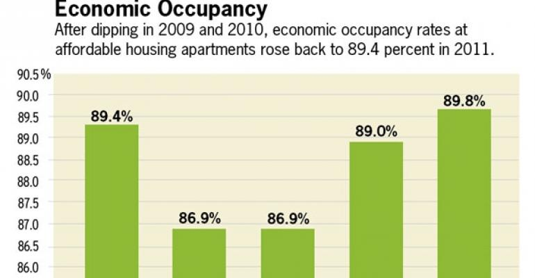 Affordable Housing Market Going Strong, Says RubinBrown Report