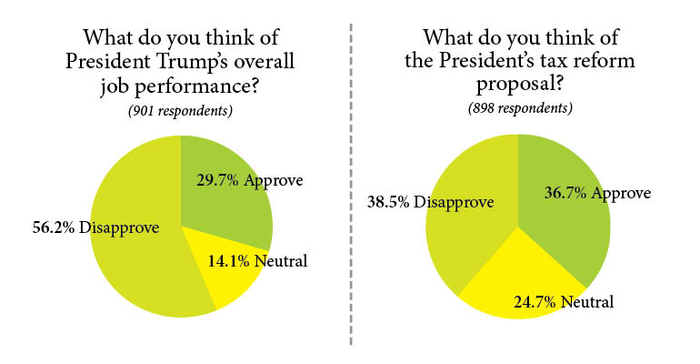 CRE Pros Give Trump a Slightly Higher Approval Rating | National Real Estate Investor