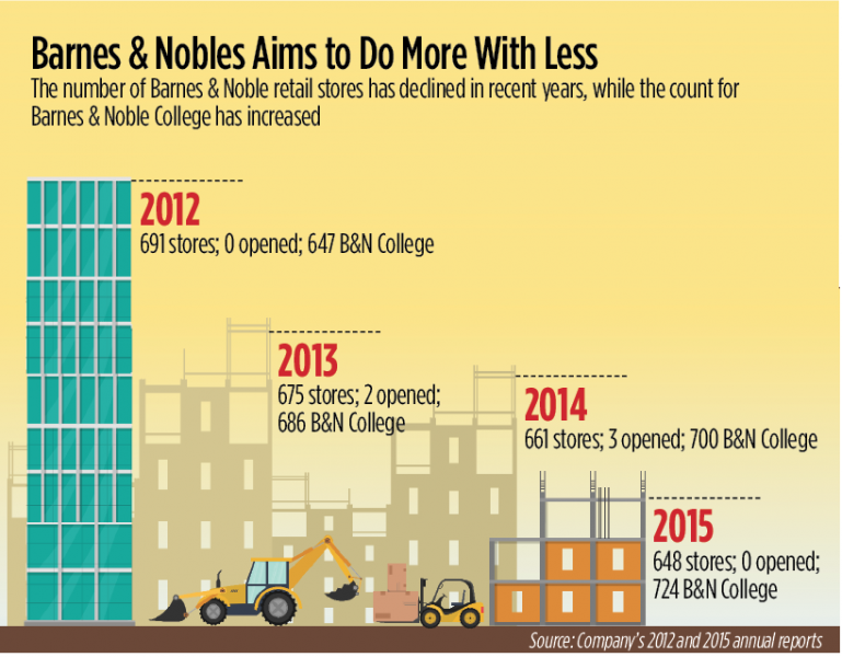 Barnes & Noble Aims to Grow By Shrinking Retail Footprint ...