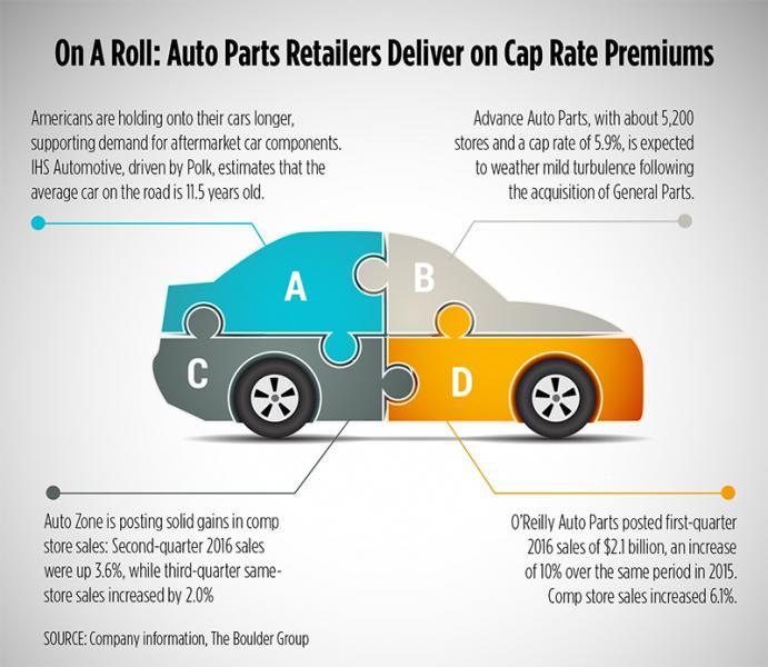 As Net Lease Cap Rates Remain Low, Auto Parts Tenants Shine ...
